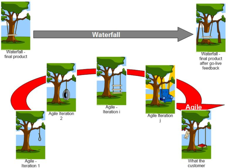 asq agile v waterfall I agile v waterfall agile development methods (agile) and the waterfall method (waterfall) are two different styles of designing and managing the soft development life-cycle (sdlc) within an organization waterfall being the more traditional approach and agile newly born just twelve years.